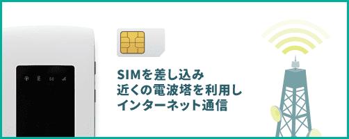 SIMを差し込み、近くの電波塔を利用しインターネット通信